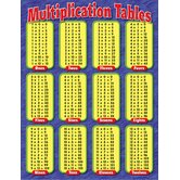 Chart Multiplication Tables Gr