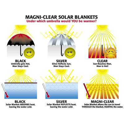 Swim Time Rectangular 14mm Solar Blanket for In Ground Pool