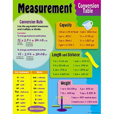 Trend Enterprises Chart Measurement Conversion