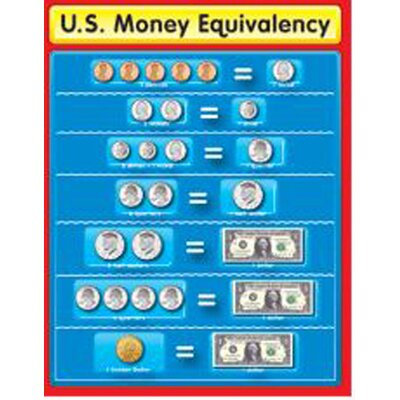Frank Schaffer Publications/Carson Dellosa Publications Chartlet Us Money Equivalency