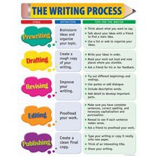 The Writing Process Small Chart